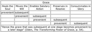 Scheme of grace